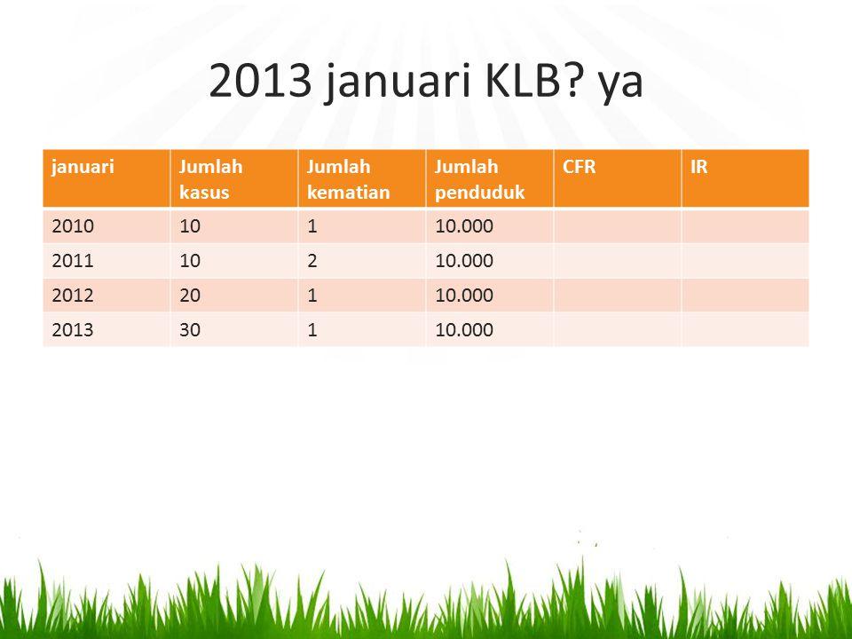 2013 januari KLB ya januari Jumlah kasus Jumlah kematian
