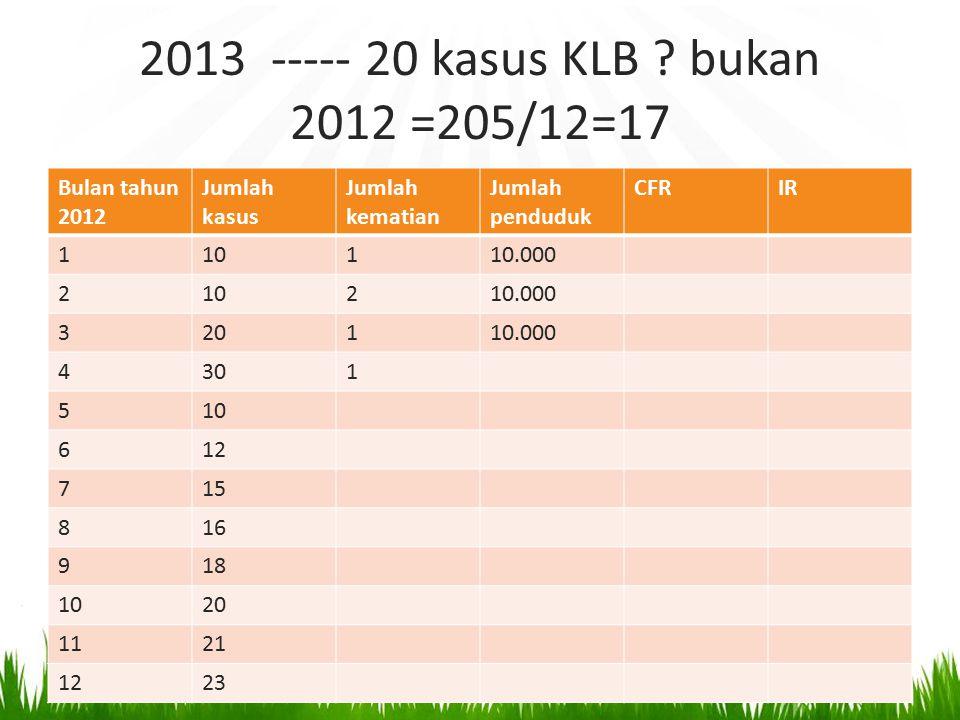 2013 ----- 20 kasus KLB bukan 2012 =205/12=17