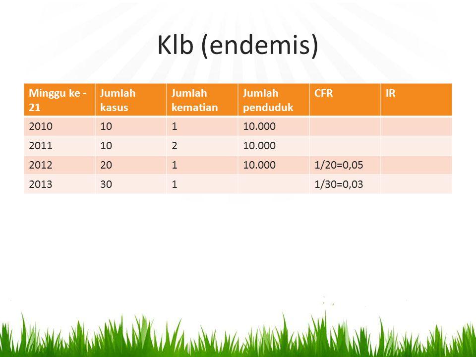 Klb (endemis) Minggu ke -21 Jumlah kasus Jumlah kematian