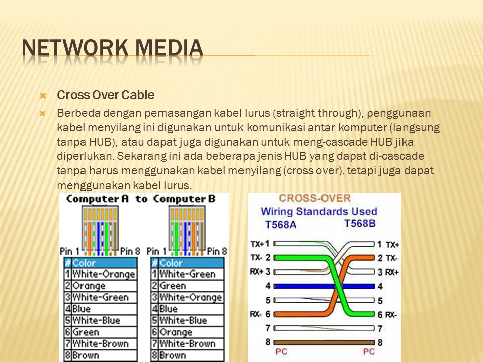Network media Cross Over Cable
