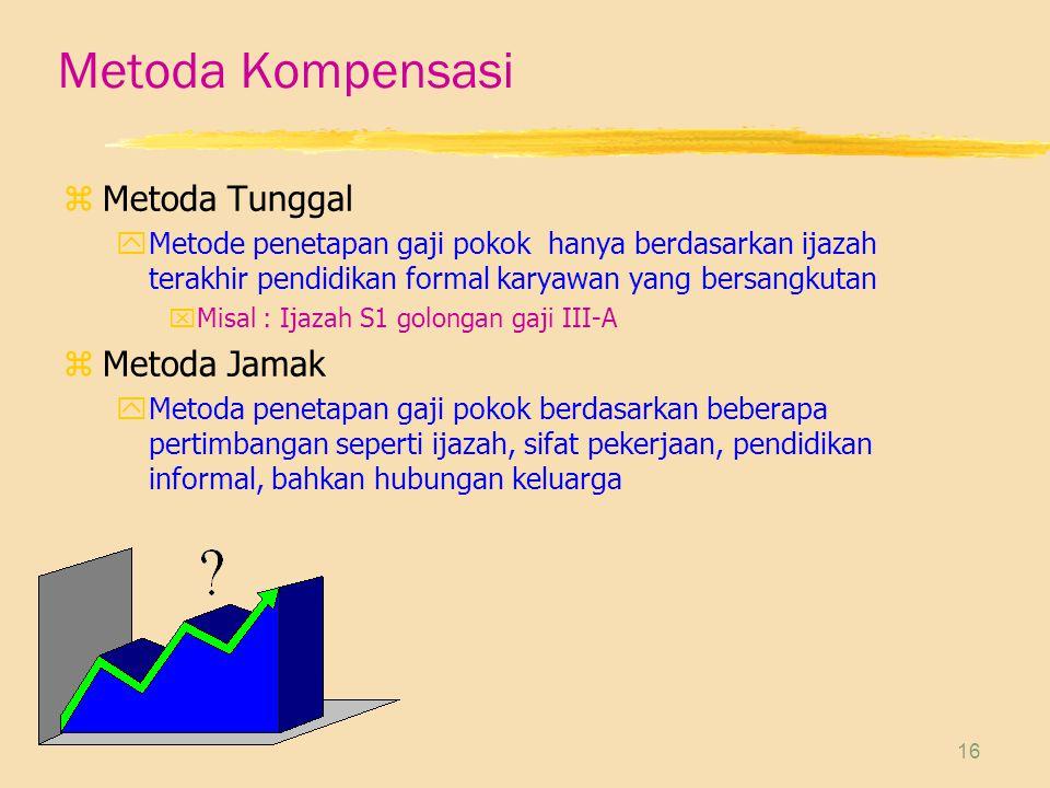 Metoda Kompensasi Metoda Tunggal Metoda Jamak