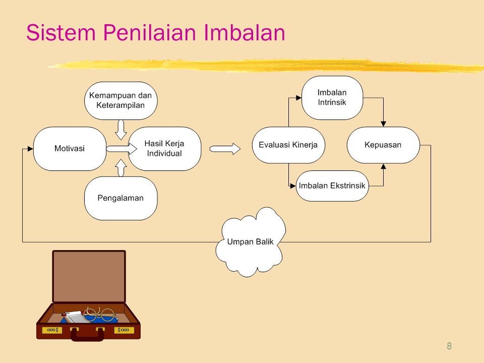 Sistem Penilaian Imbalan