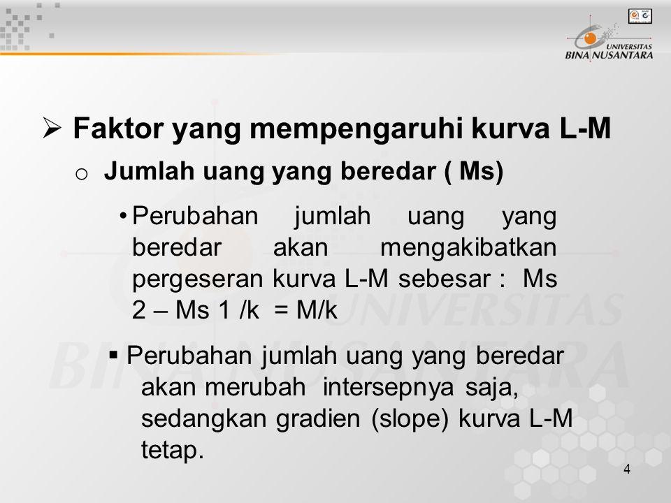 Faktor yang mempengaruhi kurva L-M