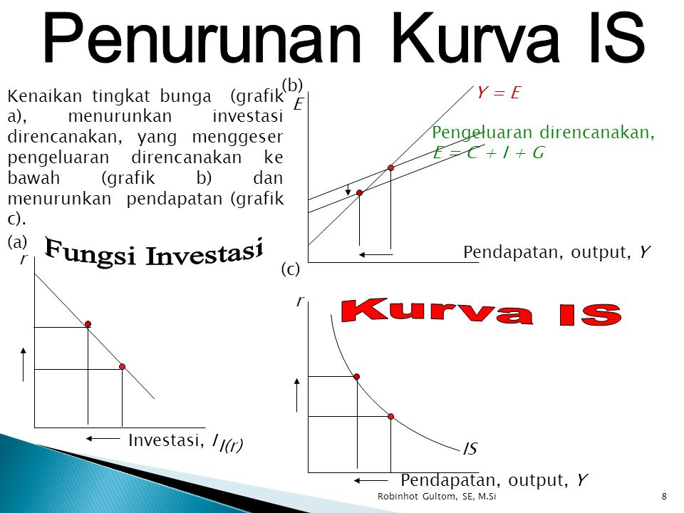 Fungsi Investasi Kurva IS Penurunan Kurva IS (b) Y = E