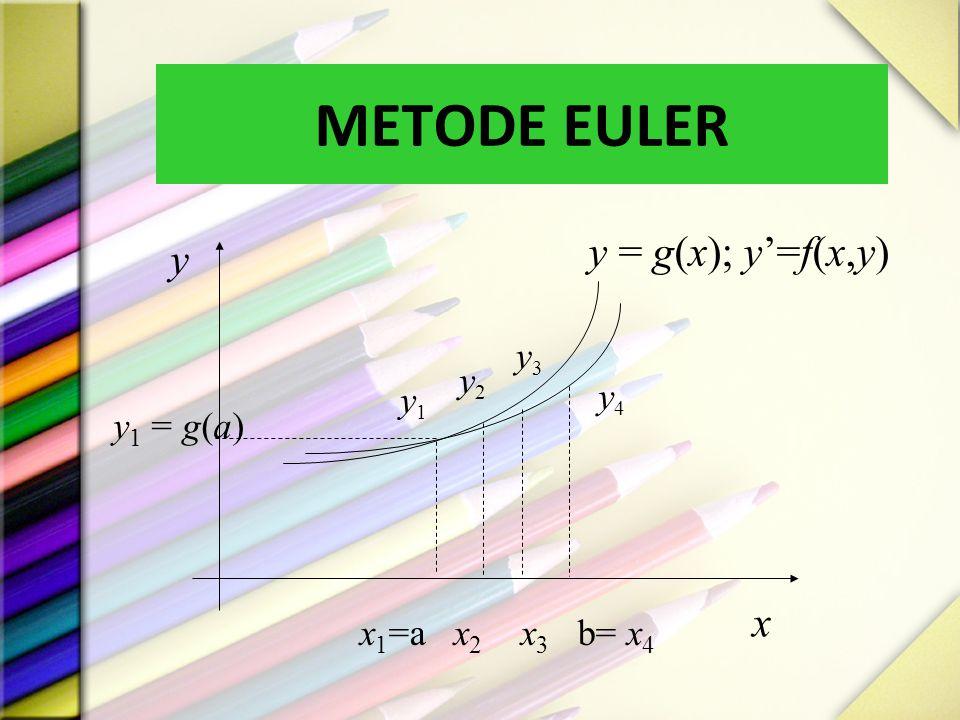 METODE EULER y = g(x); y'=f(x,y) y x y3 y2 y4 y1 y1 = g(a)