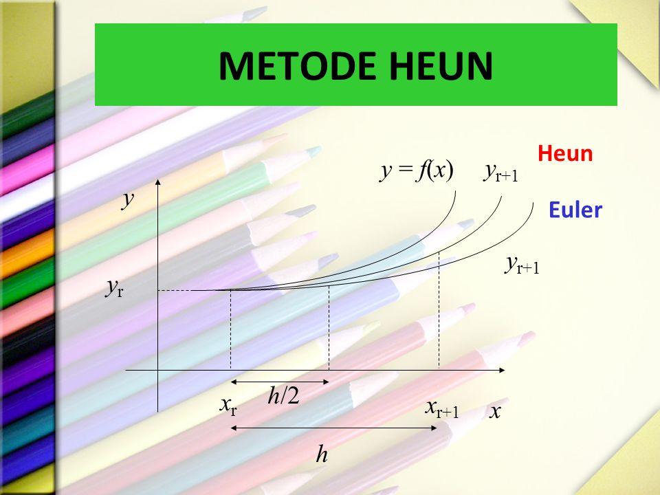 METODE HEUN yr y x y = f(x) yr+1 Euler Heun xr xr+1 h/2 h