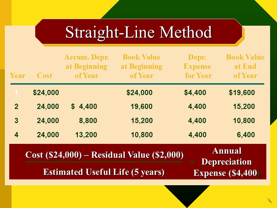 Straight-Line Method Annual Depreciation