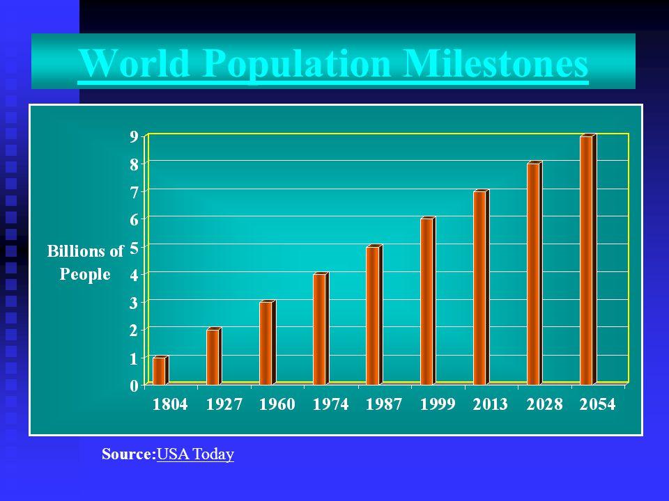 World Population Milestones