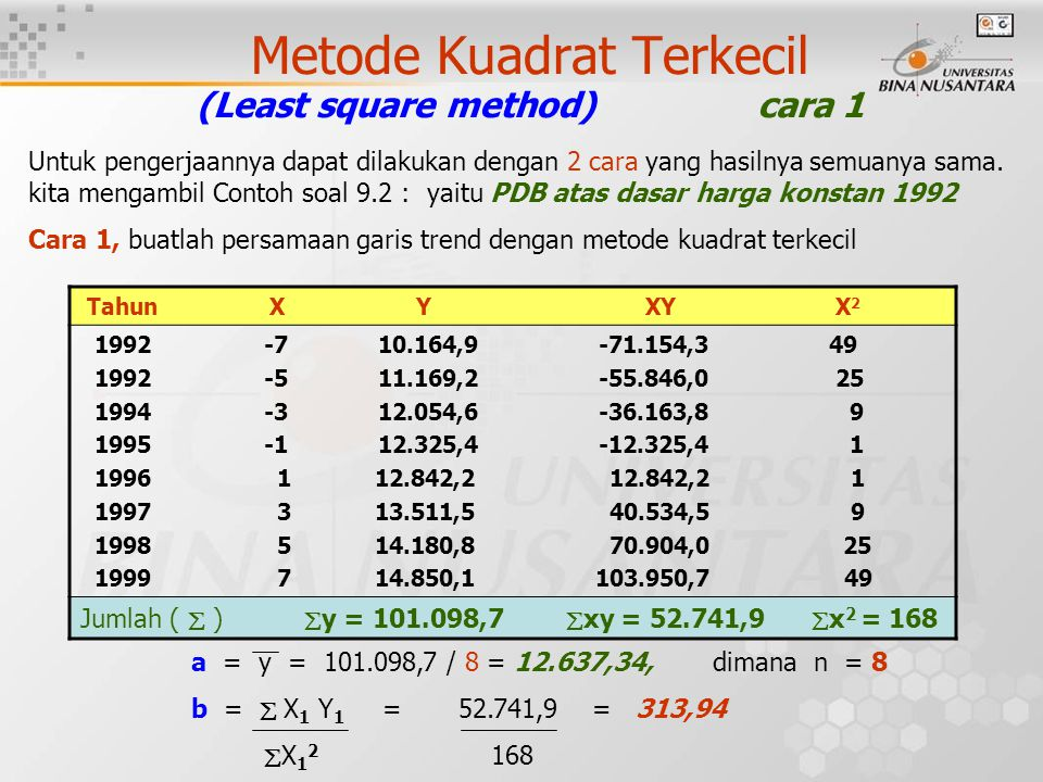 Metode Kuadrat Terkecil (Least square method) cara 1
