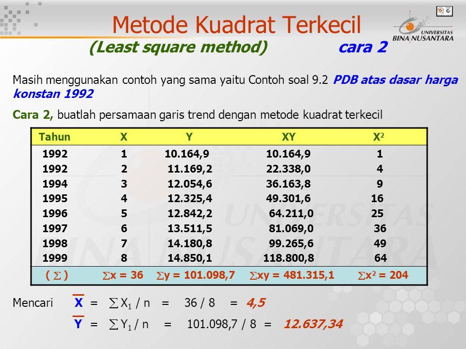 Metode Kuadrat Terkecil (Least square method) cara 2