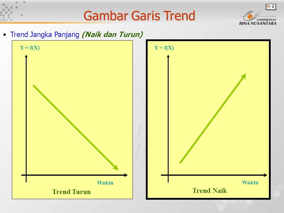 Gambar Garis Trend Trend Jangka Panjang (Naik dan Turun) Waktu