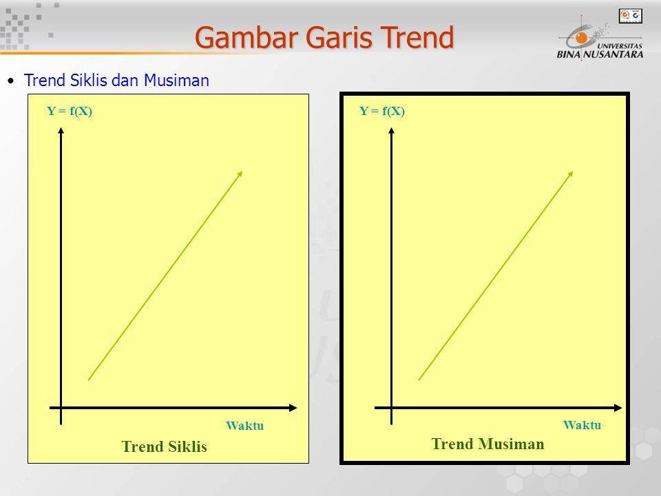 Gambar Garis Trend Trend Siklis dan Musiman Waktu Trend Musiman