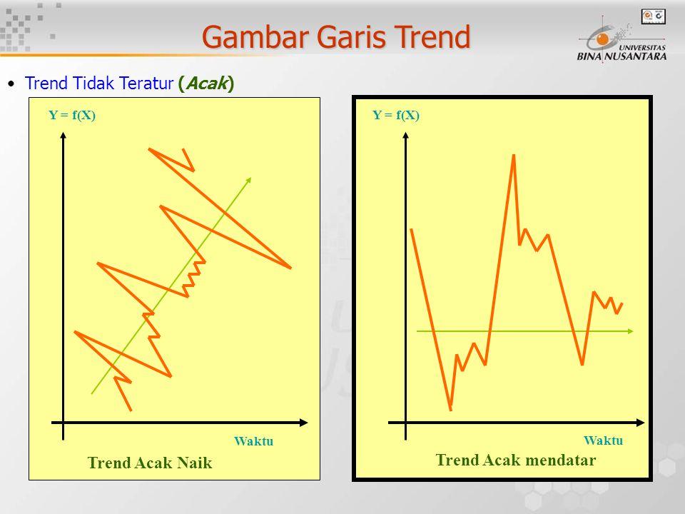 Gambar Garis Trend Trend Tidak Teratur (Acak) Waktu