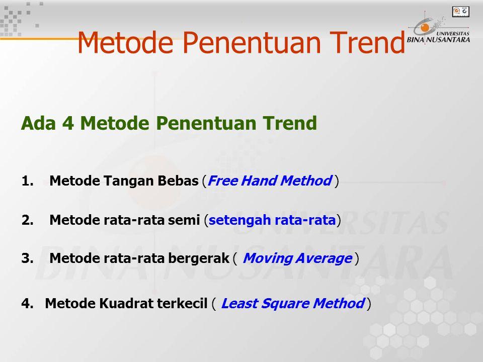 . Metode Penentuan Trend