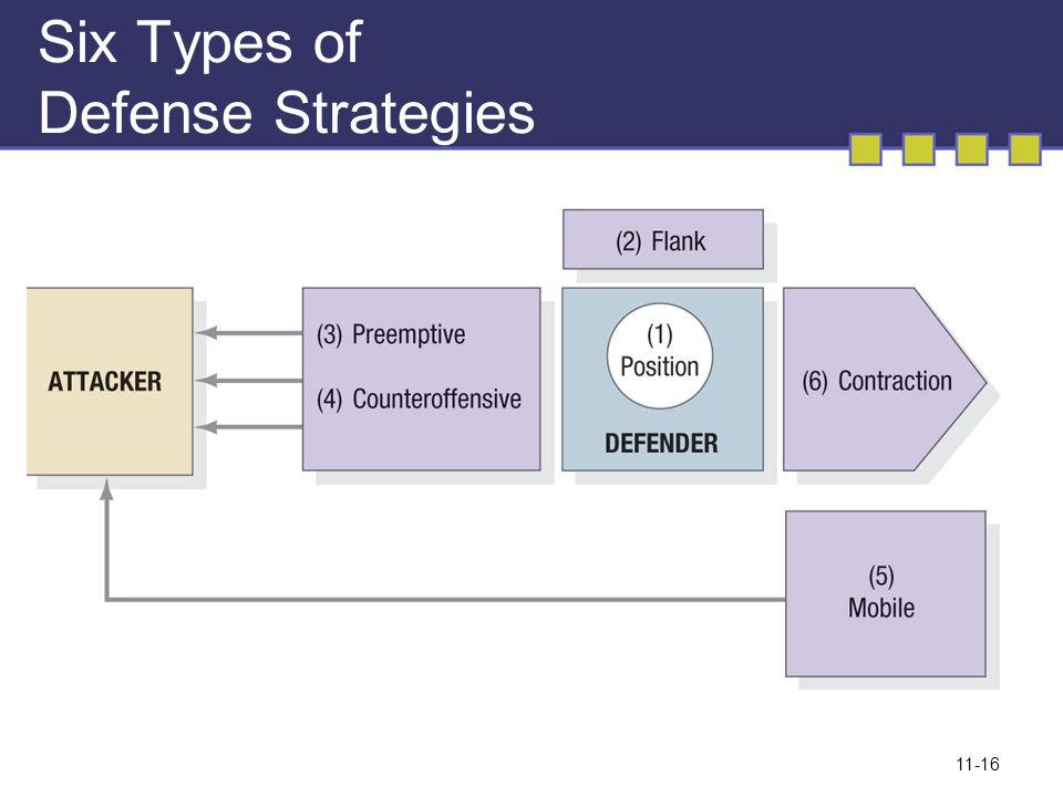 Six Types of Defense Strategies