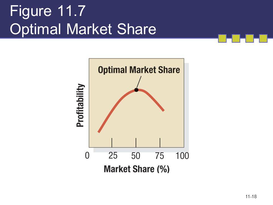 Figure 11.7 Optimal Market Share