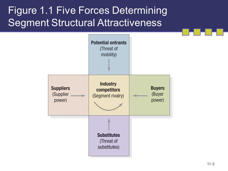 Figure 1.1 Five Forces Determining Segment Structural Attractiveness