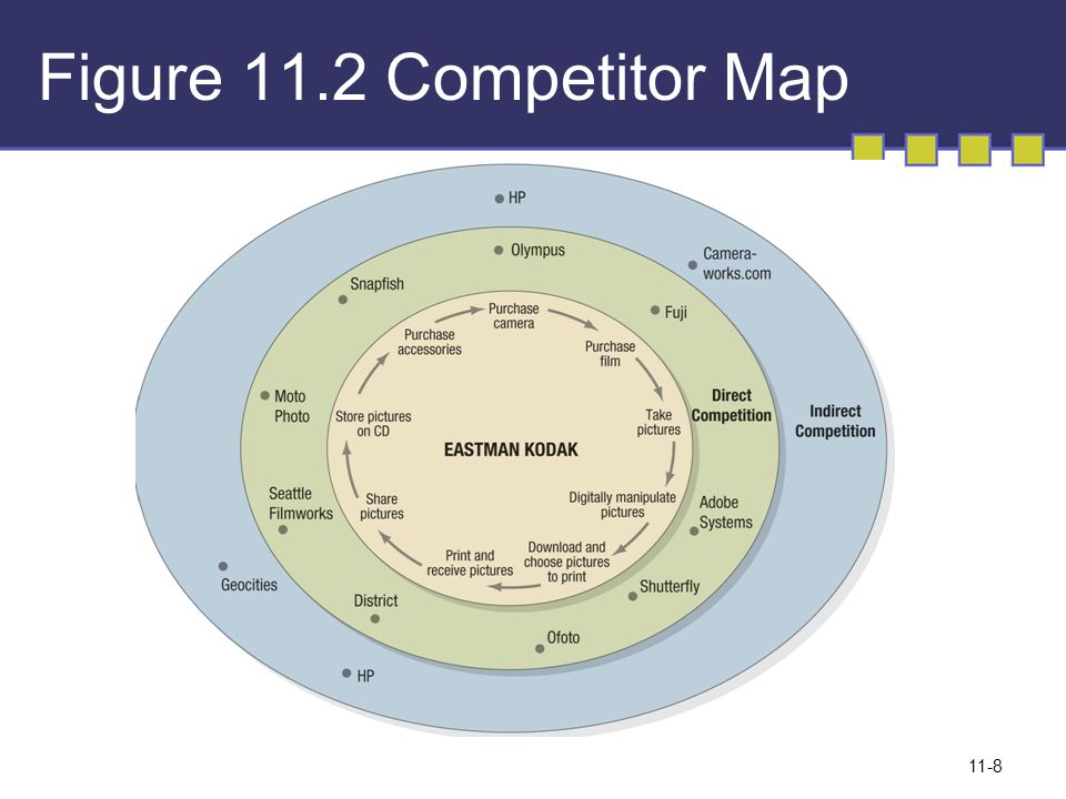 Figure 11.2 Competitor Map