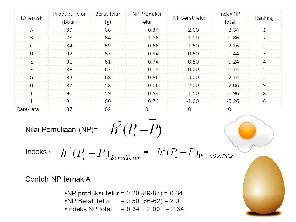 Produksi Telur (Butir)