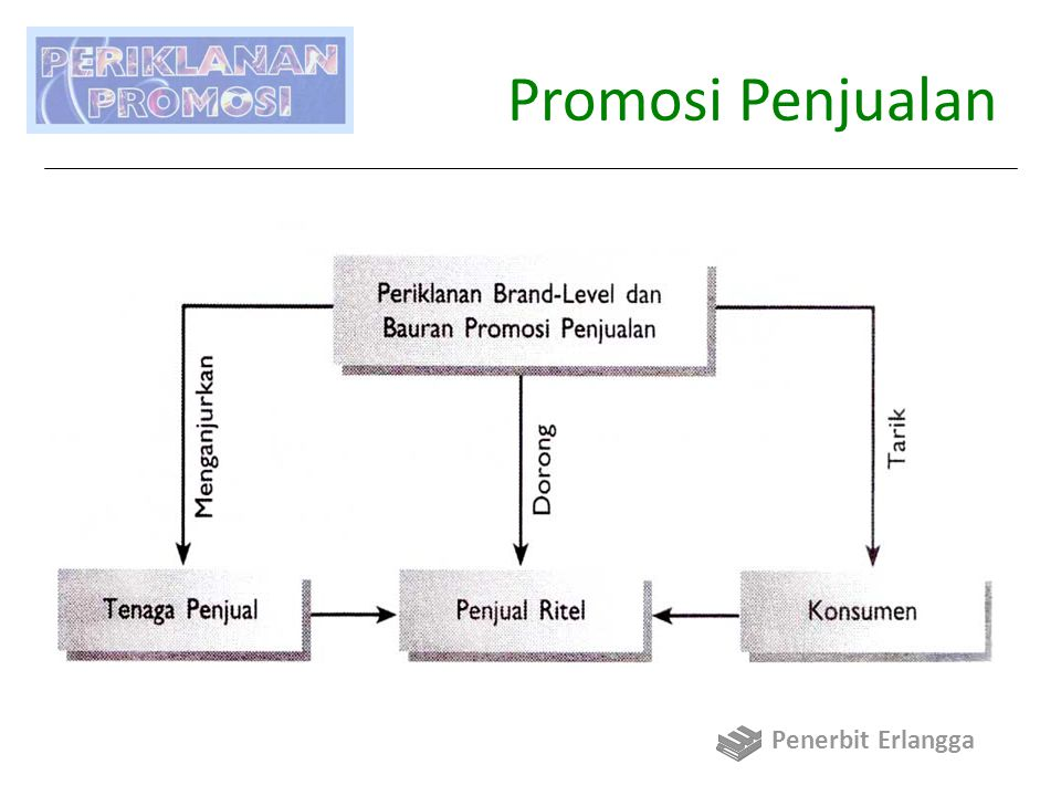 Promosi Penjualan Penerbit Erlangga