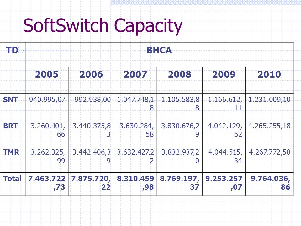 SoftSwitch Capacity TD BHCA 2005 2006 2007 2008 2009 2010 SNT
