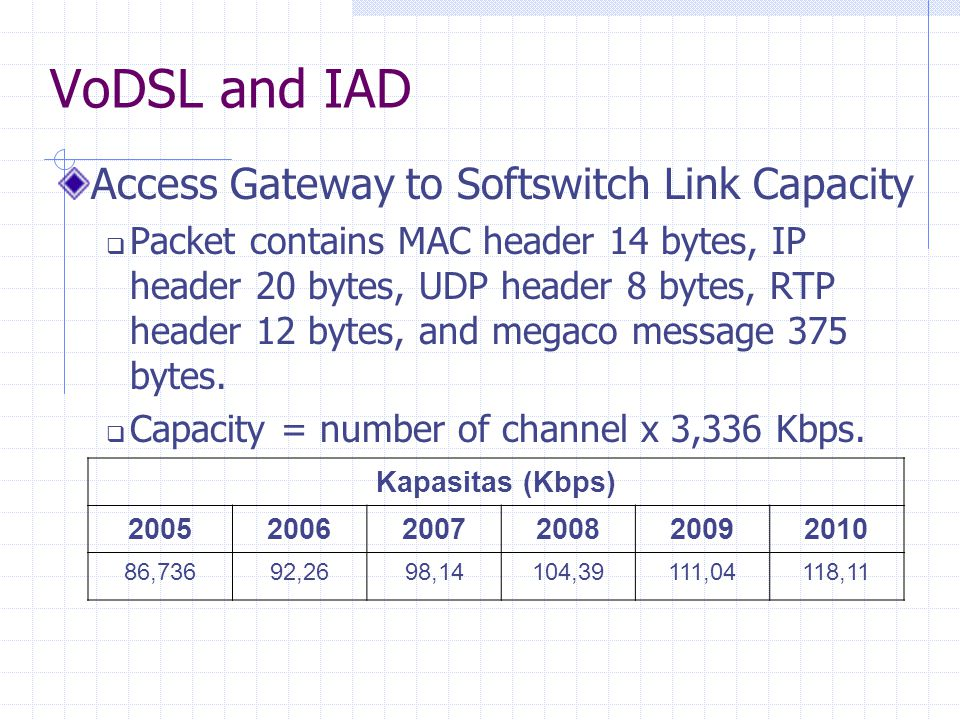 VoDSL and IAD Access Gateway to Softswitch Link Capacity