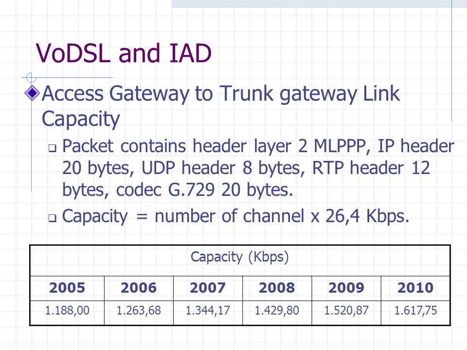 VoDSL and IAD Access Gateway to Trunk gateway Link Capacity
