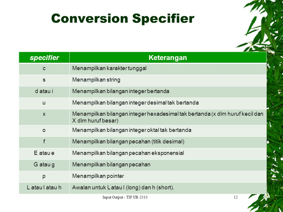 Conversion Specifier specifier Keterangan c