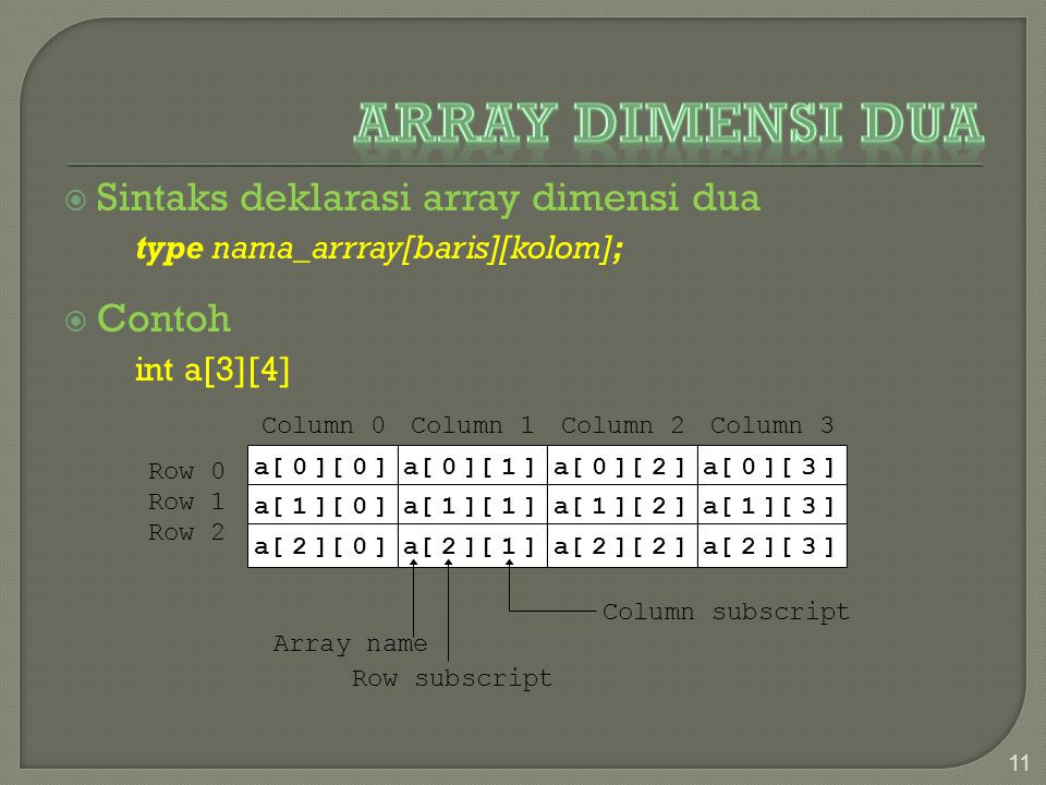 Array Dimensi Dua Sintaks deklarasi array dimensi dua Contoh