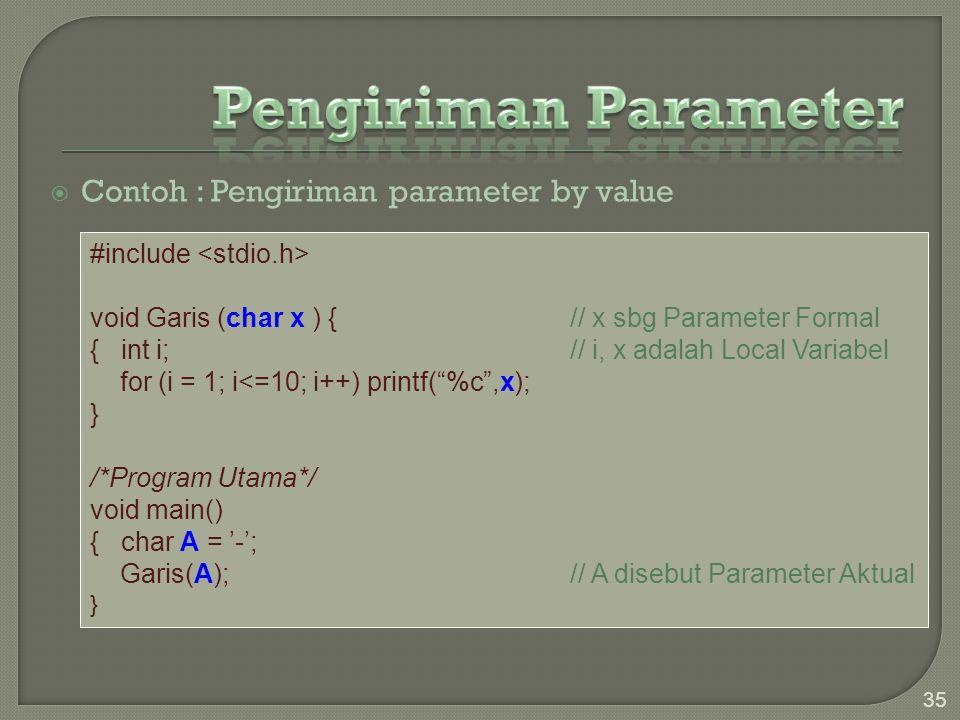 Pengiriman Parameter Contoh : Pengiriman parameter by value