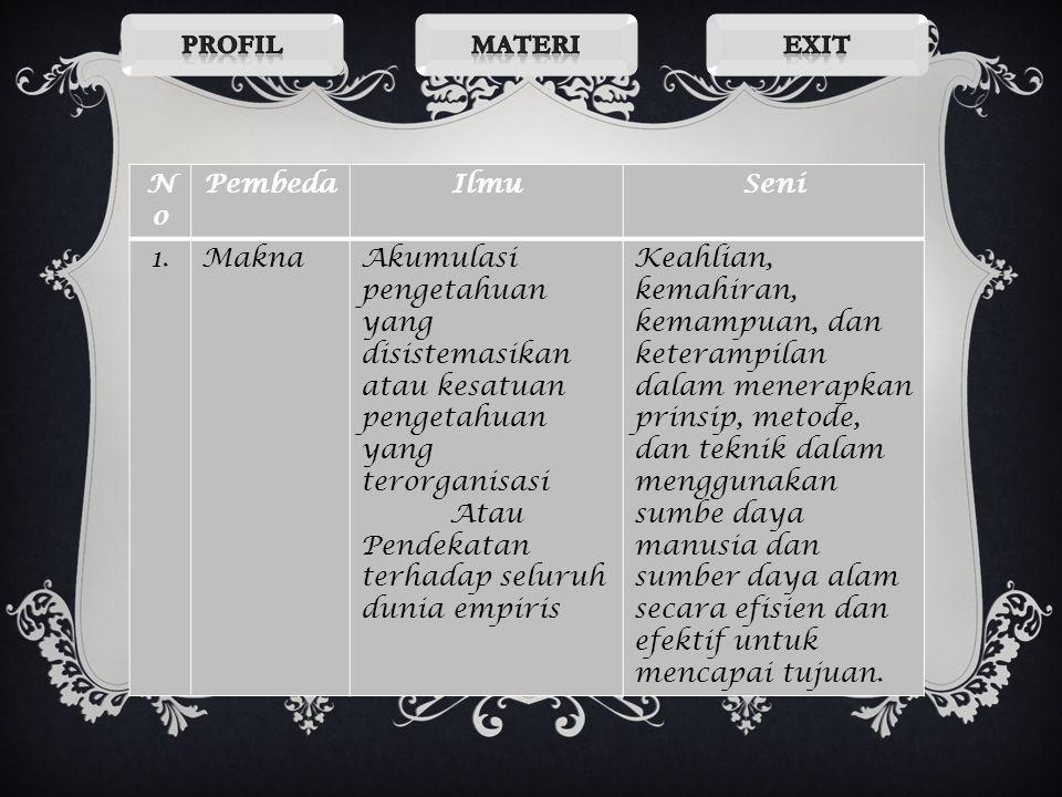 Profil Materi. Exit. No. Pembeda. Ilmu. Seni. 1. Makna.