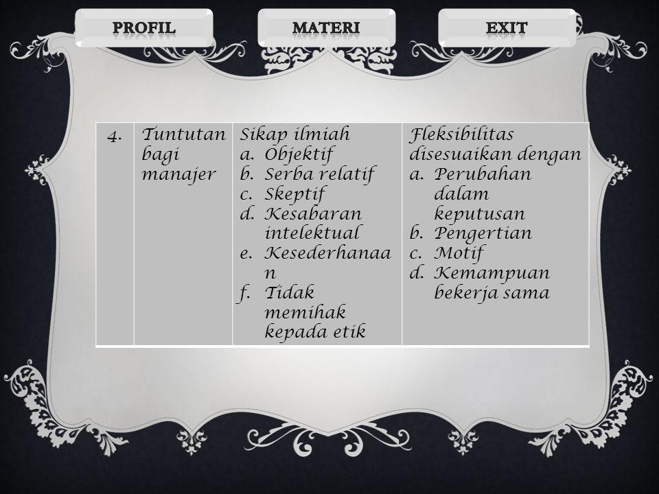 Profil Materi. Exit. 4. Tuntutan bagi manajer. Sikap ilmiah. Objektif. Serba relatif. Skeptif.