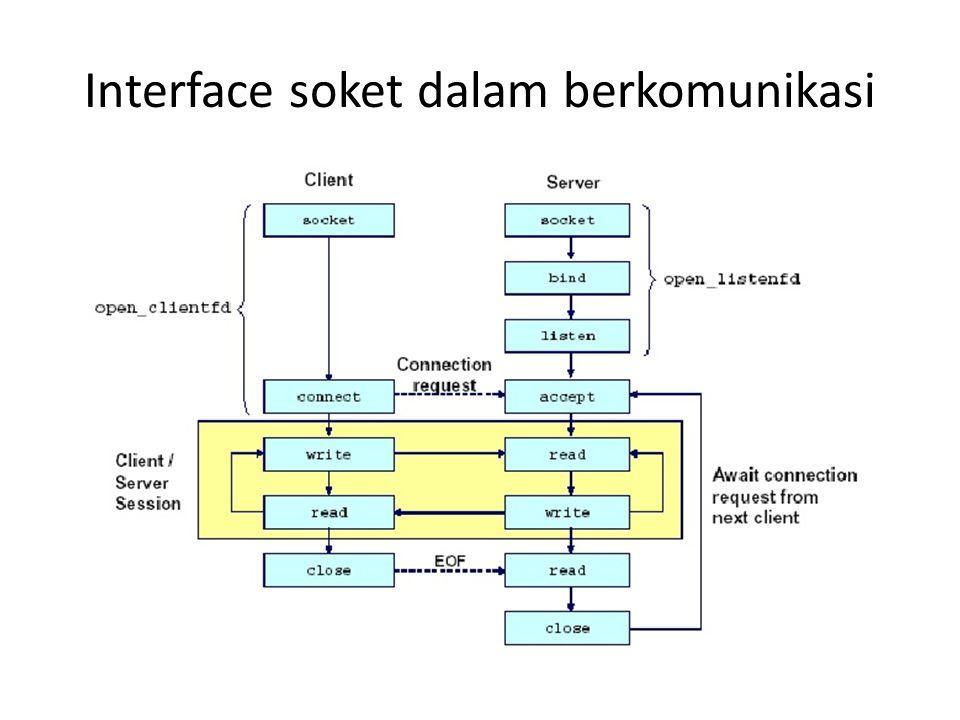 Interface soket dalam berkomunikasi