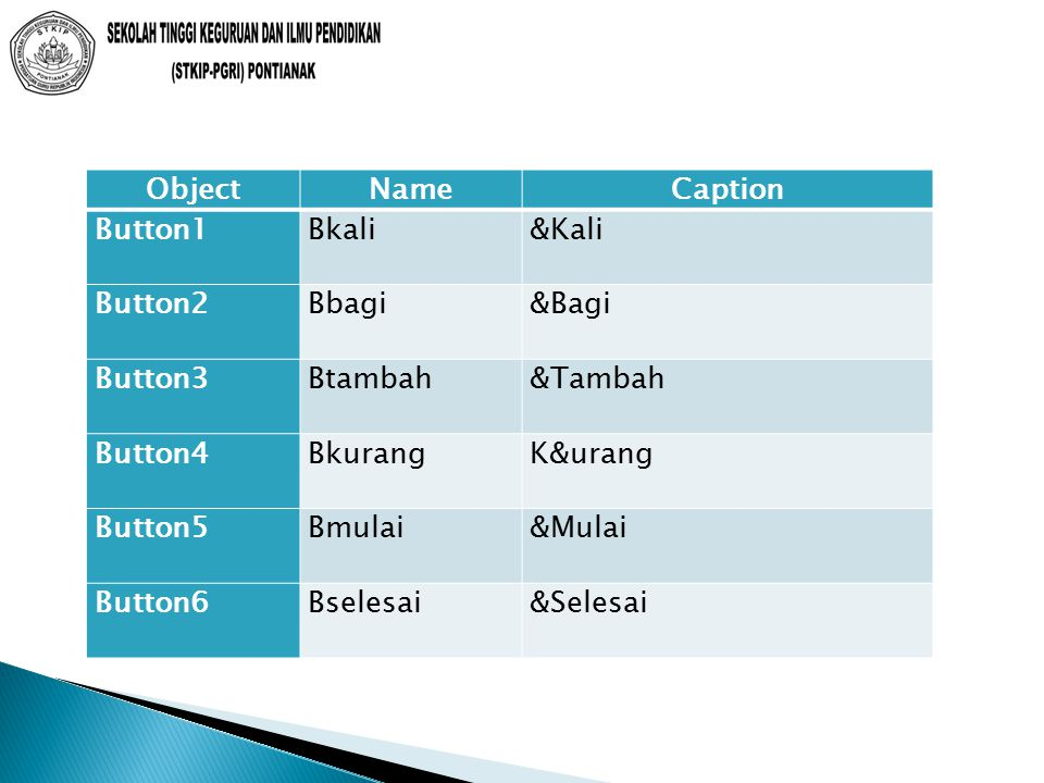 Object Name. Caption. Button1. Bkali. &Kali. Button2. Bbagi. &Bagi. Button3. Btambah. &Tambah.
