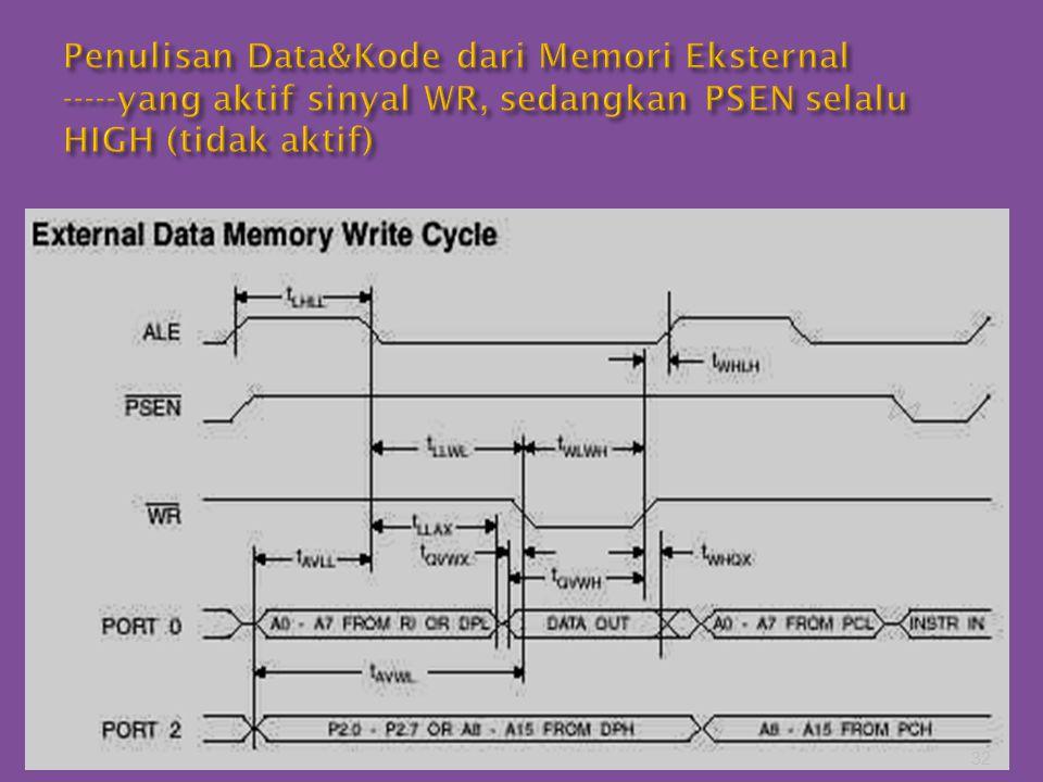 Penulisan Data&Kode dari Memori Eksternal -----yang aktif sinyal WR, sedangkan PSEN selalu HIGH (tidak aktif)