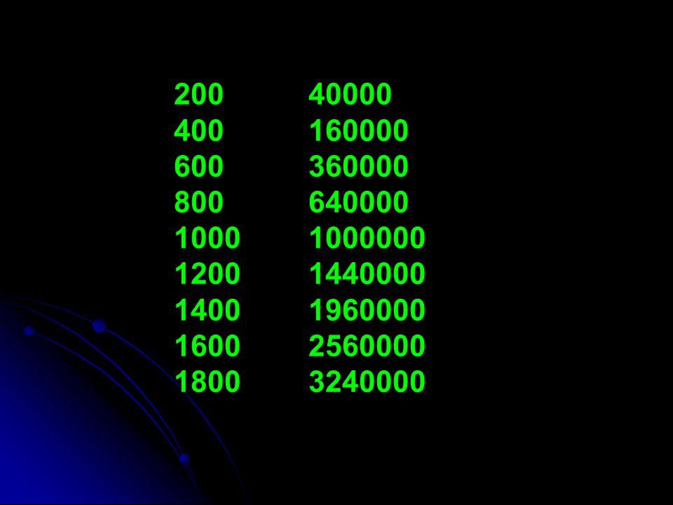 200 40000 400 160000. 600 360000. 800 640000. 1000 1000000. 1200 1440000.