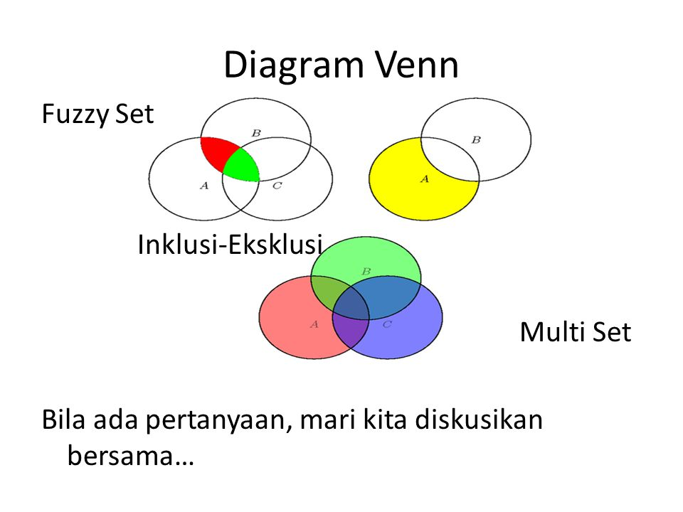 Diagram Venn Fuzzy Set Inklusi-Eksklusi Multi Set Bila ada pertanyaan, mari kita diskusikan bersama…