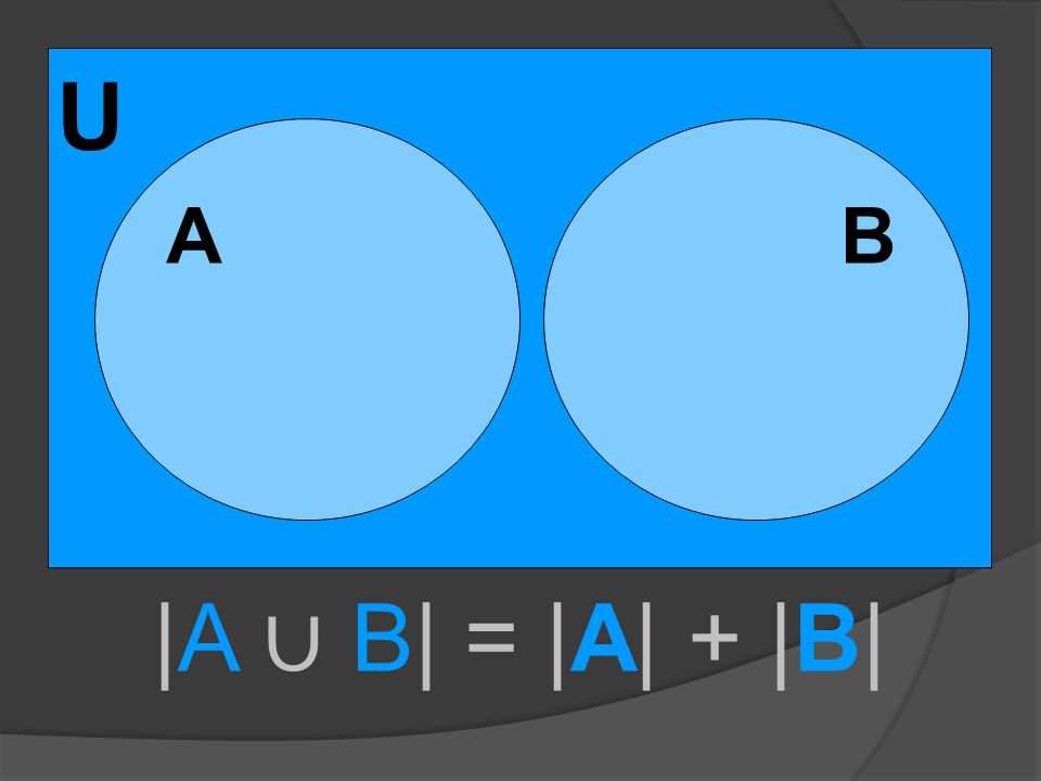 U A B |A ∪ B| = |A| + |B|