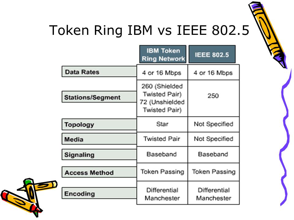 Token Ring IBM vs IEEE 802.5