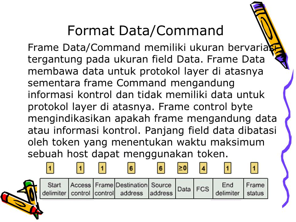 Format Data/Command