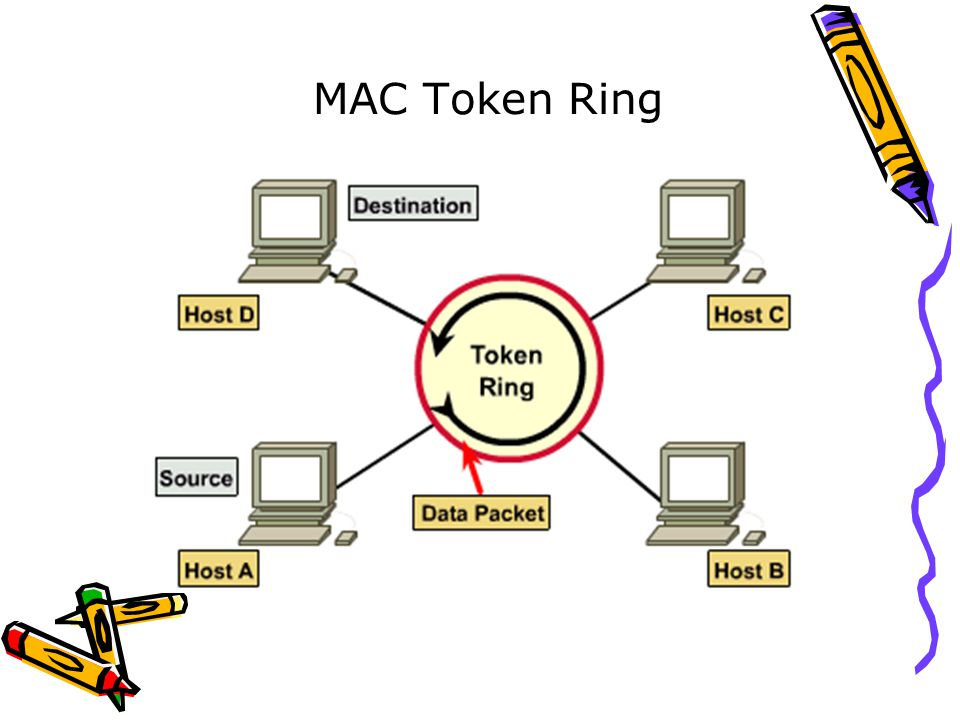 MAC Token Ring