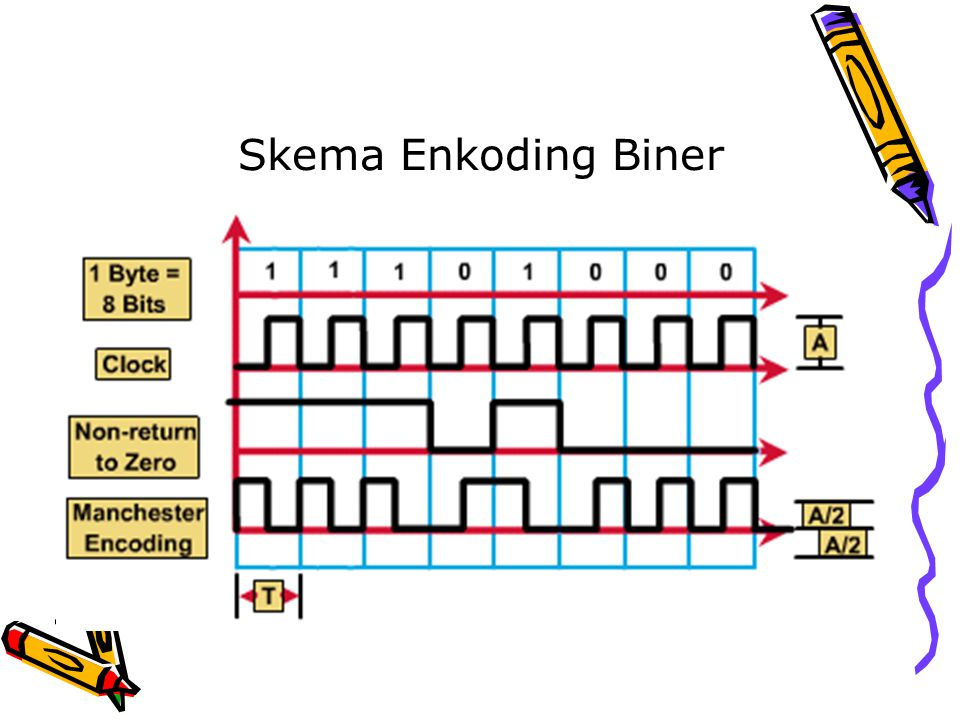 Skema Enkoding Biner
