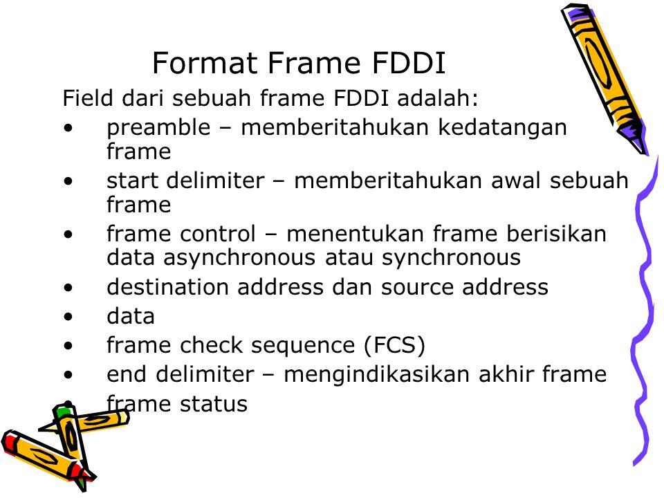 Format Frame FDDI Field dari sebuah frame FDDI adalah: