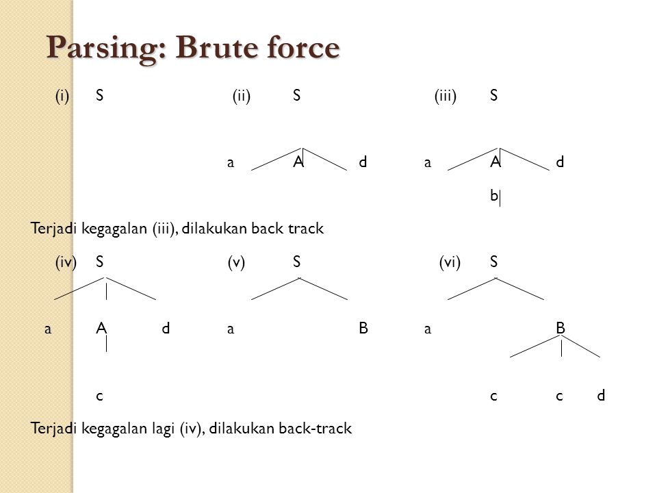Parsing: Brute force (i) S (ii) S (iii) S a A d a A d b