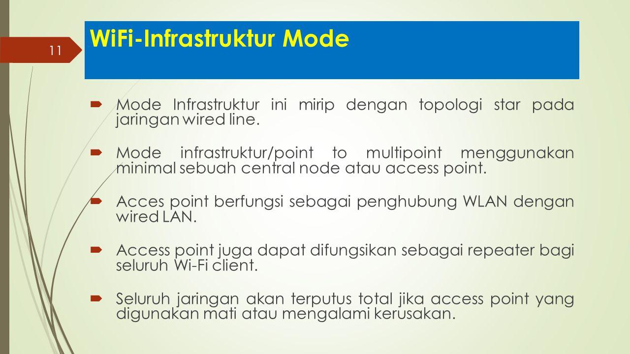 WiFi-Infrastruktur Mode