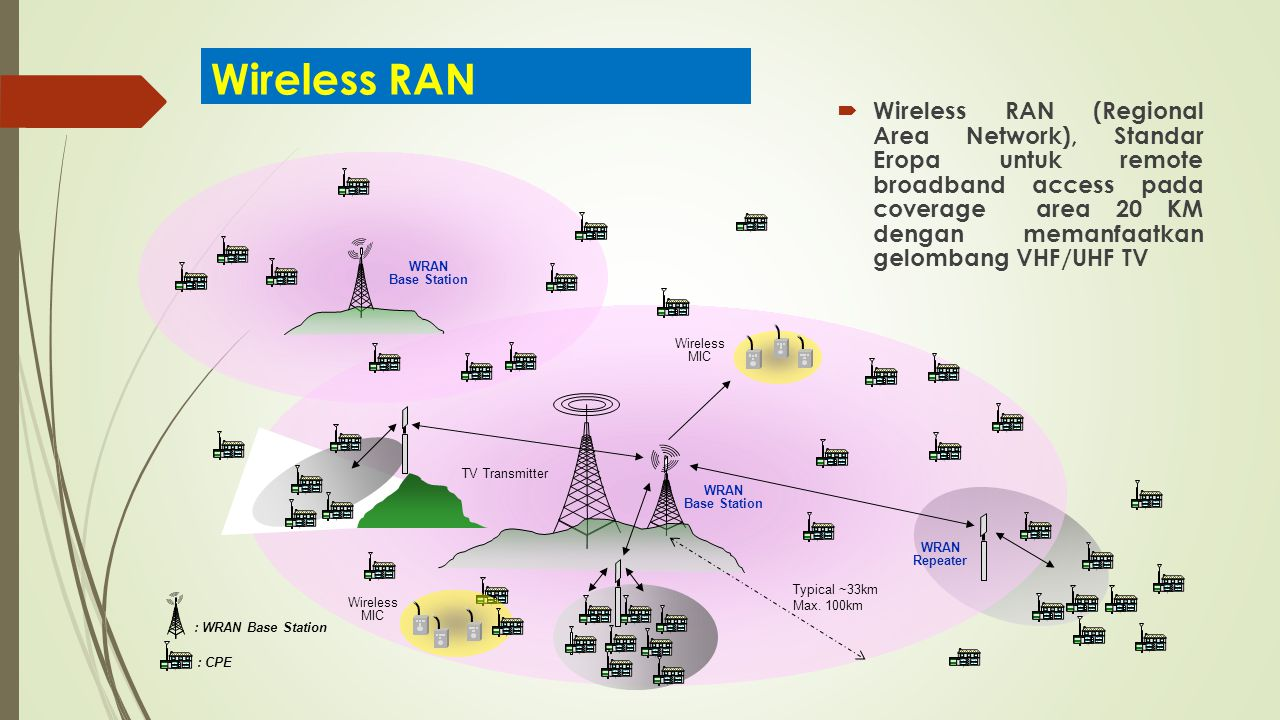 Wireless RAN