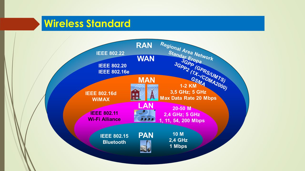 Wireless Standard