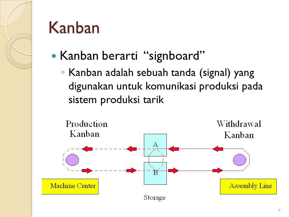 Kanban Kanban berarti signboard