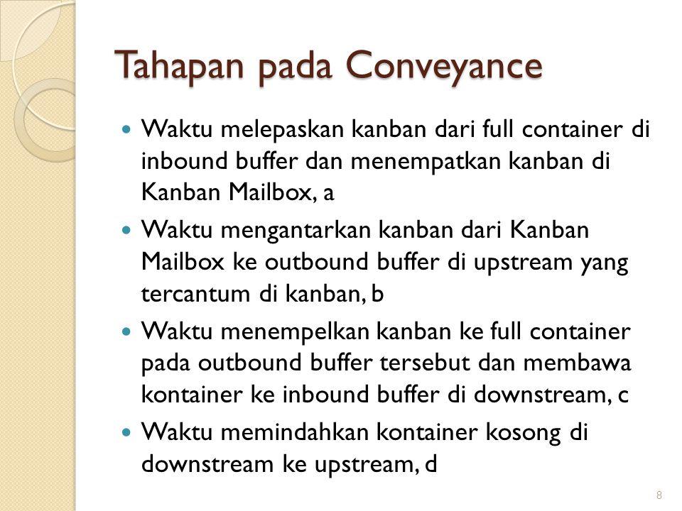 Tahapan pada Conveyance