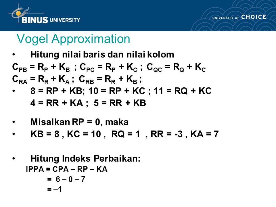 Vogel Approximation Hitung nilai baris dan nilai kolom